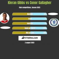 Kieran Gibbs vs Conor Gallagher h2h player stats