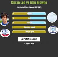 Kieran Lee vs Alan Browne h2h player stats
