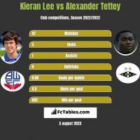 Kieran Lee vs Alexander Tettey h2h player stats