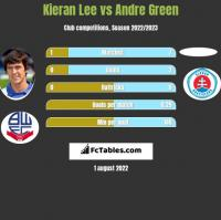 Kieran Lee vs Andre Green h2h player stats