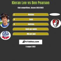 Kieran Lee vs Ben Pearson h2h player stats