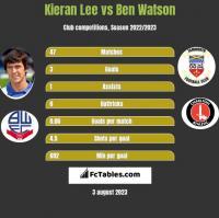 Kieran Lee vs Ben Watson h2h player stats