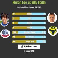 Kieran Lee vs Billy Bodin h2h player stats