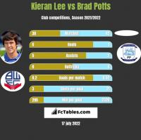 Kieran Lee vs Brad Potts h2h player stats