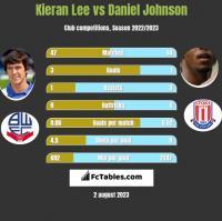 Kieran Lee vs Daniel Johnson h2h player stats