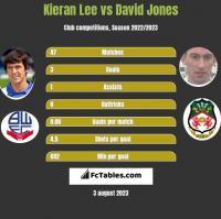 Kieran Lee vs David Jones h2h player stats