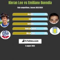 Kieran Lee vs Emiliano Buendia h2h player stats