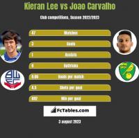 Kieran Lee vs Joao Carvalho h2h player stats