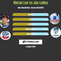 Kieran Lee vs Joe Lolley h2h player stats