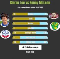 Kieran Lee vs Kenny McLean h2h player stats