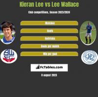 Kieran Lee vs Lee Wallace h2h player stats