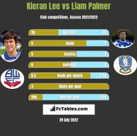Kieran Lee vs Liam Palmer h2h player stats