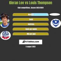 Kieran Lee vs Louis Thompson h2h player stats