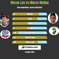 Kieran Lee vs Marco Matias h2h player stats