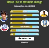 Kieran Lee vs Massimo Luongo h2h player stats