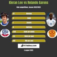 Kieran Lee vs Rolando Aarons h2h player stats