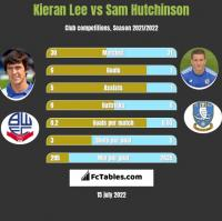 Kieran Lee vs Sam Hutchinson h2h player stats