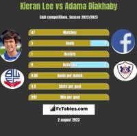 Kieran Lee vs Adama Diakhaby h2h player stats