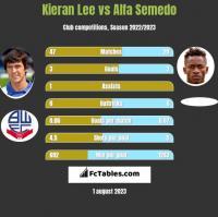 Kieran Lee vs Alfa Semedo h2h player stats