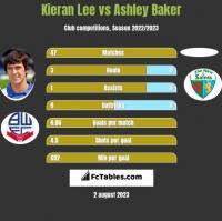 Kieran Lee vs Ashley Baker h2h player stats
