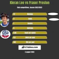 Kieran Lee vs Fraser Preston h2h player stats