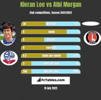 Kieran Lee vs Albi Morgan h2h player stats