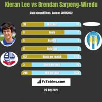Kieran Lee vs Brendan Sarpeng-Wiredu h2h player stats
