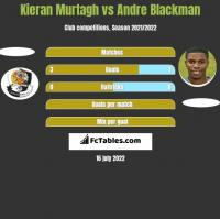 Kieran Murtagh vs Andre Blackman h2h player stats