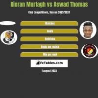 Kieran Murtagh vs Aswad Thomas h2h player stats