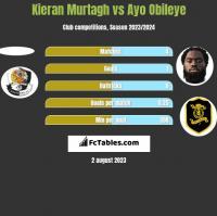 Kieran Murtagh vs Ayo Obileye h2h player stats