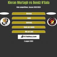 Kieran Murtagh vs Bondz N'Gala h2h player stats