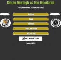 Kieran Murtagh vs Dan Woodards h2h player stats
