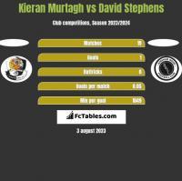 Kieran Murtagh vs David Stephens h2h player stats