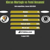 Kieran Murtagh vs Femi Ilesanmi h2h player stats