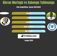 Kieran Murtagh vs Kabongo Tshimanga h2h player stats