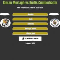 Kieran Murtagh vs Kurtis Cumberbatch h2h player stats