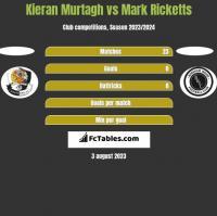 Kieran Murtagh vs Mark Ricketts h2h player stats