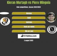 Kieran Murtagh vs Piero Mingoia h2h player stats