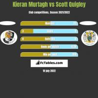 Kieran Murtagh vs Scott Quigley h2h player stats