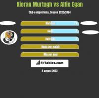 Kieran Murtagh vs Alfie Egan h2h player stats