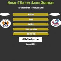Kieran O'Hara vs Aaron Chapman h2h player stats