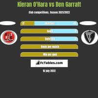 Kieran O'Hara vs Ben Garratt h2h player stats