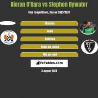 Kieran O'Hara vs Stephen Bywater h2h player stats