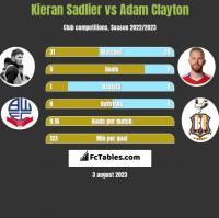 Kieran Sadlier vs Adam Clayton h2h player stats