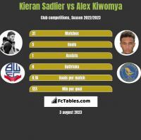 Kieran Sadlier vs Alex Kiwomya h2h player stats