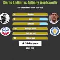 Kieran Sadlier vs Anthony Wordsworth h2h player stats