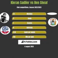 Kieran Sadlier vs Ben Sheaf h2h player stats