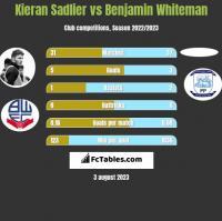 Kieran Sadlier vs Benjamin Whiteman h2h player stats