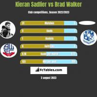 Kieran Sadlier vs Brad Walker h2h player stats