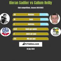 Kieran Sadlier vs Callum Reilly h2h player stats